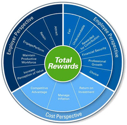 total reward To become an employer of choice, companies have to take a holistic view of their total rewards, which comprises of not just the foundational rewards but also performance-based and career and environmental rewards.